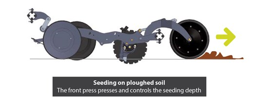 Seeding on ploughed soil